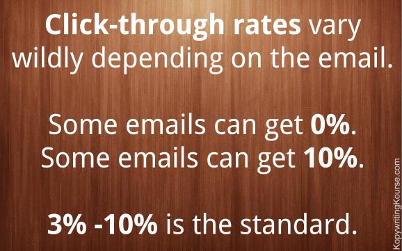 Click through rates stats