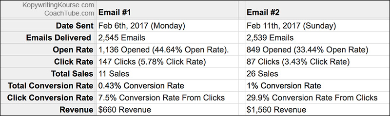 closing email results