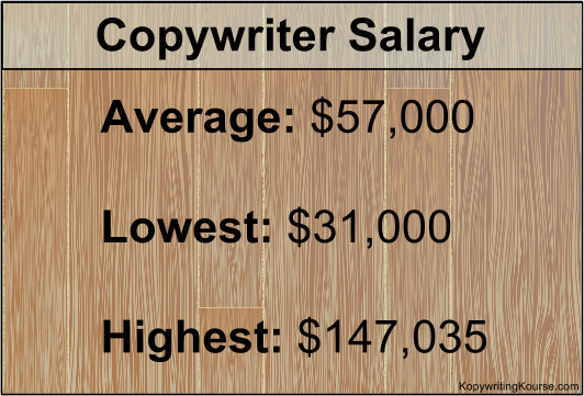 Copywriter Salary