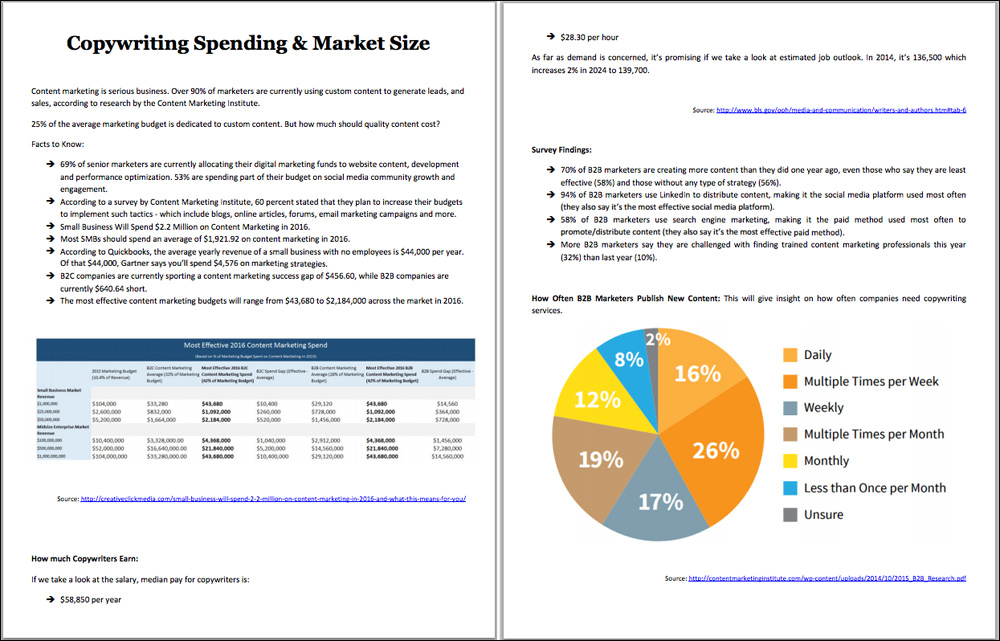 copywriting-industry-market-research