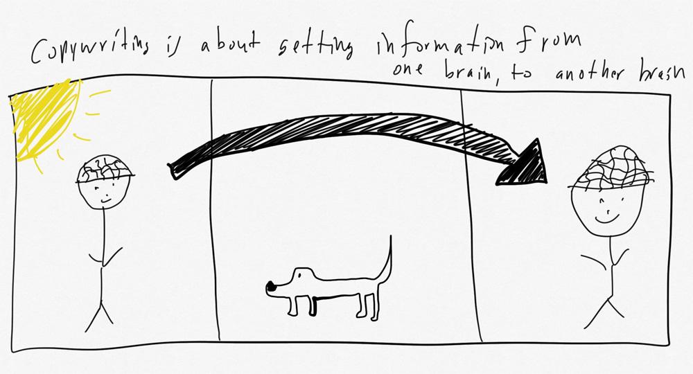 copywriting information brain to brain drawing