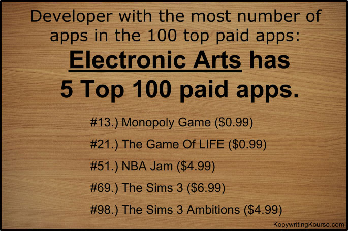 Developer with most number of apps