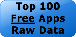 Top 100 Free Apps Raw Data