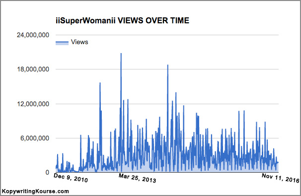 iisuperwomanii YouTube Stats Chart