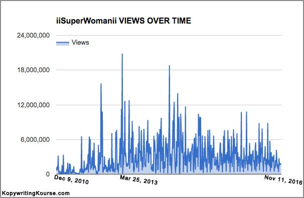 iisuperwomanii YouTube Stats Chart