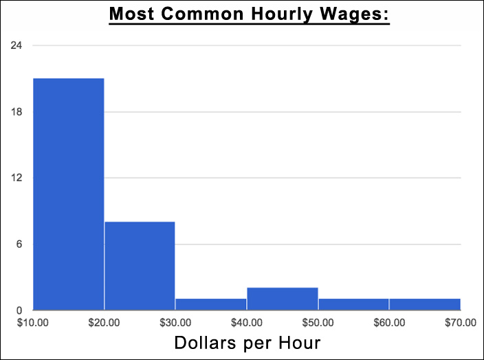 most common copywriter hourly wages
