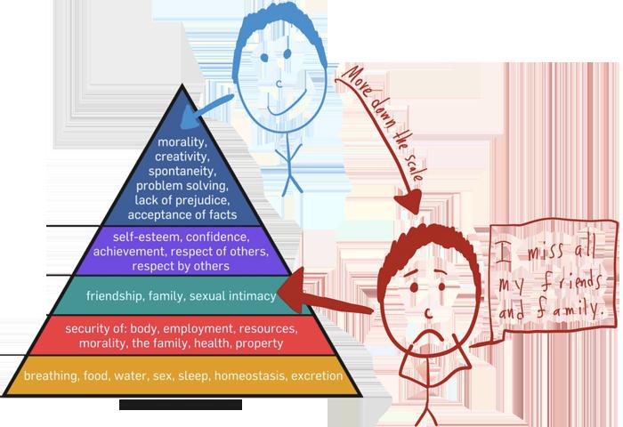 Move down maslow's pyramid