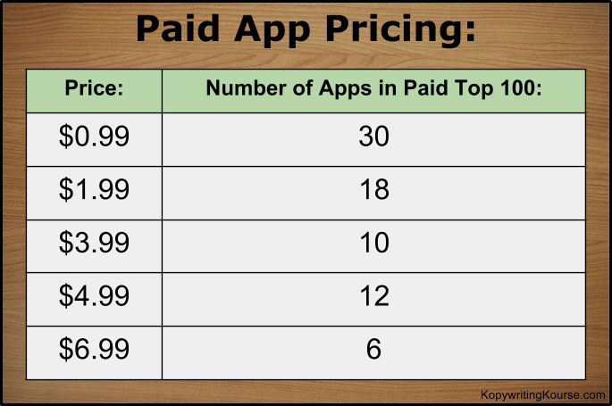 Paid App Pricing