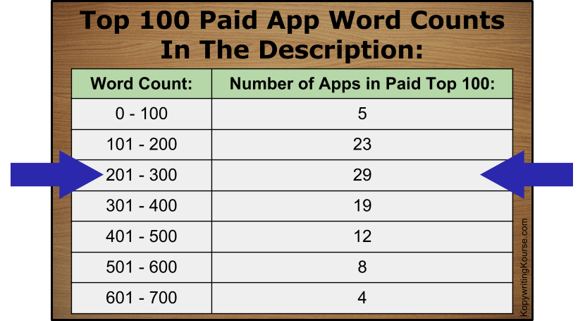 Paid word counts in apps
