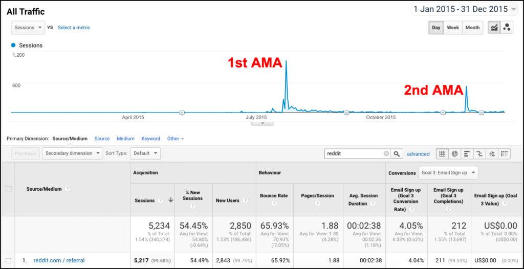 Reddit AMA Statistics