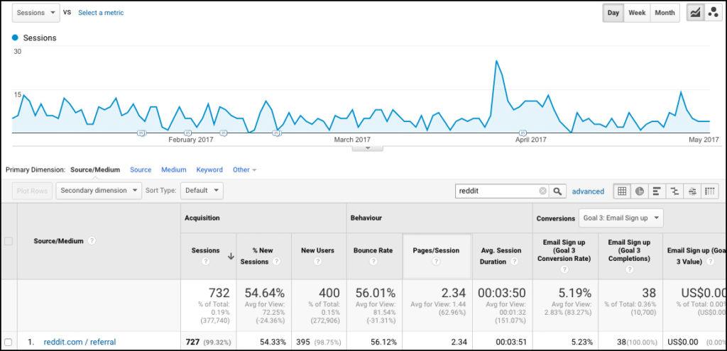 reddit-traffic-stats-copywriting