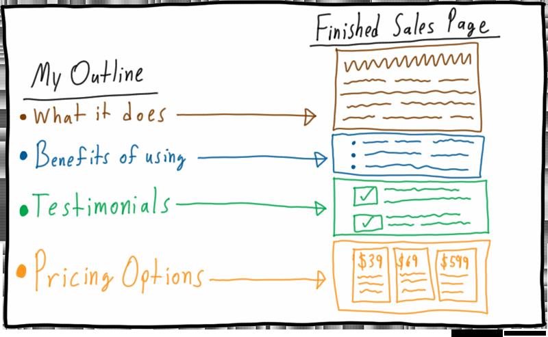 Sales Page Breakdown