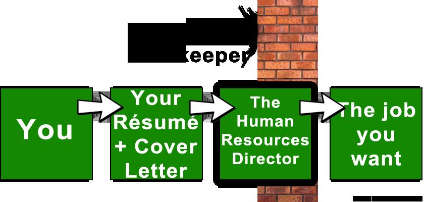The human resources director gatekeeper of jobs