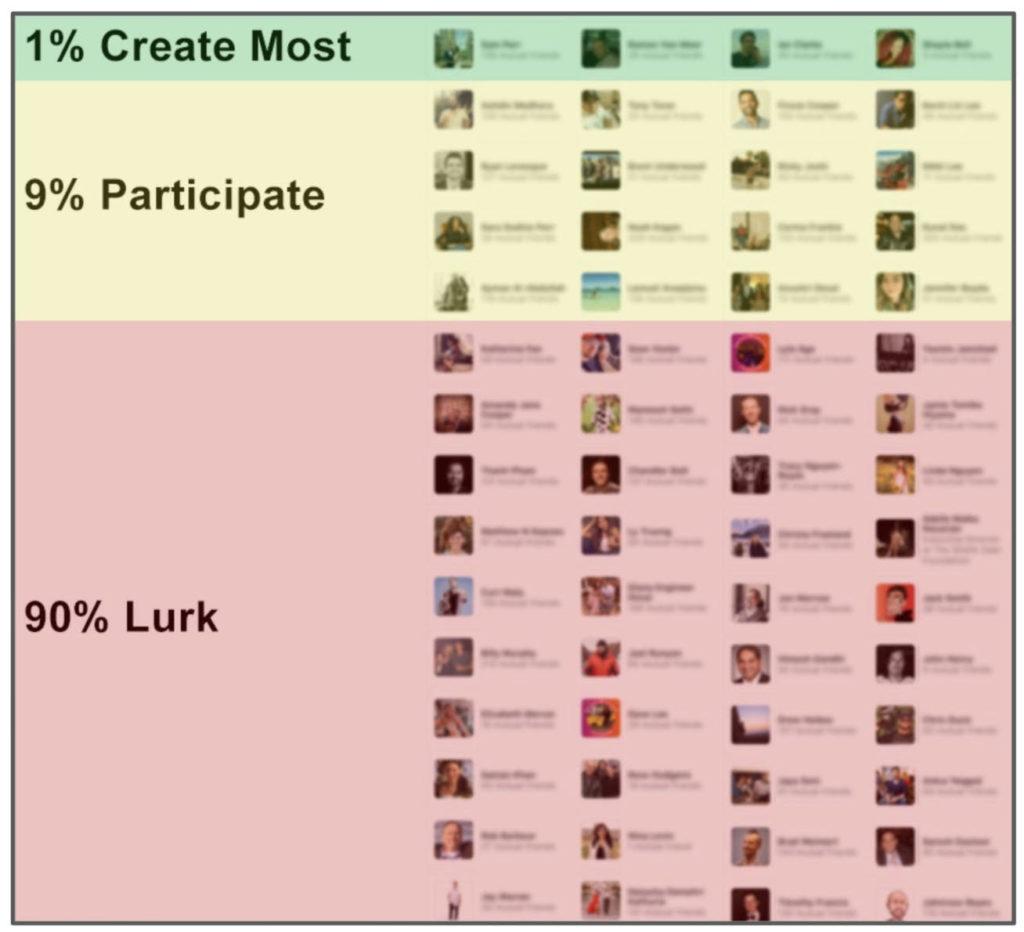 90 9 1 community chart