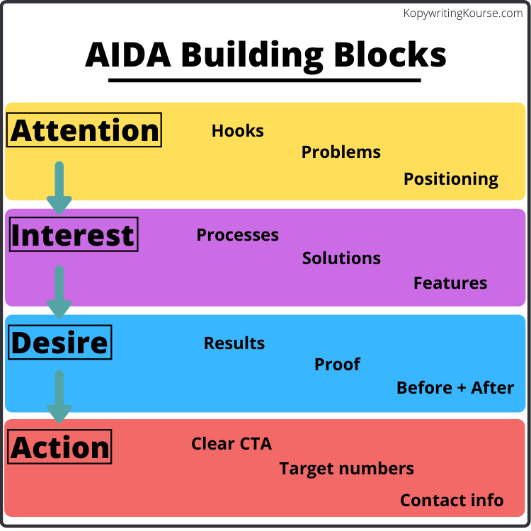 Aida building blocks