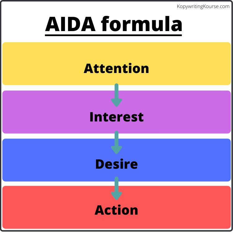 AIDA Formula