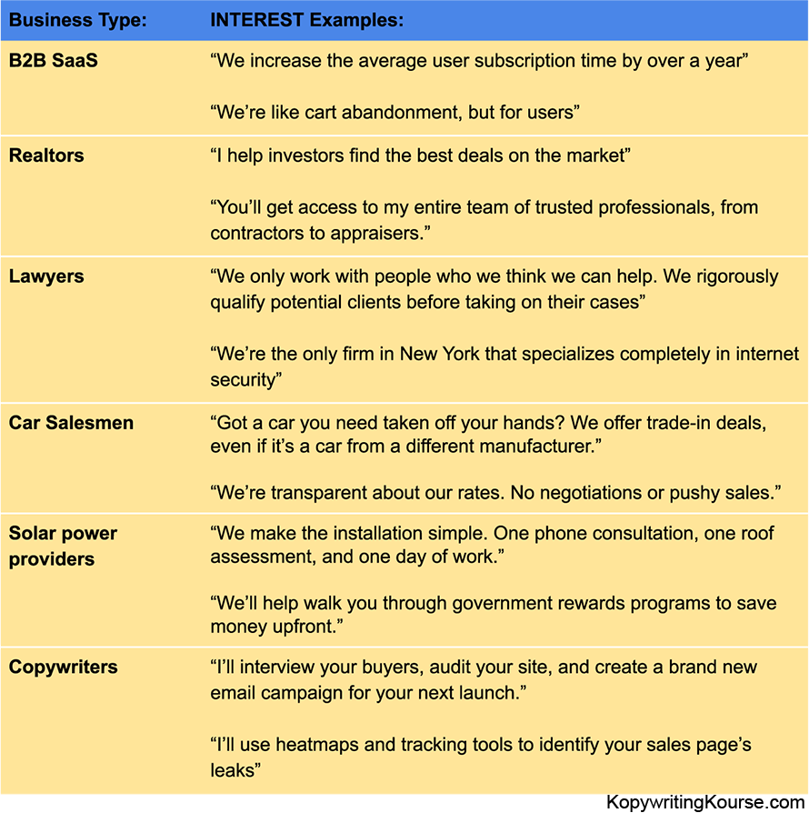 Interest example chart