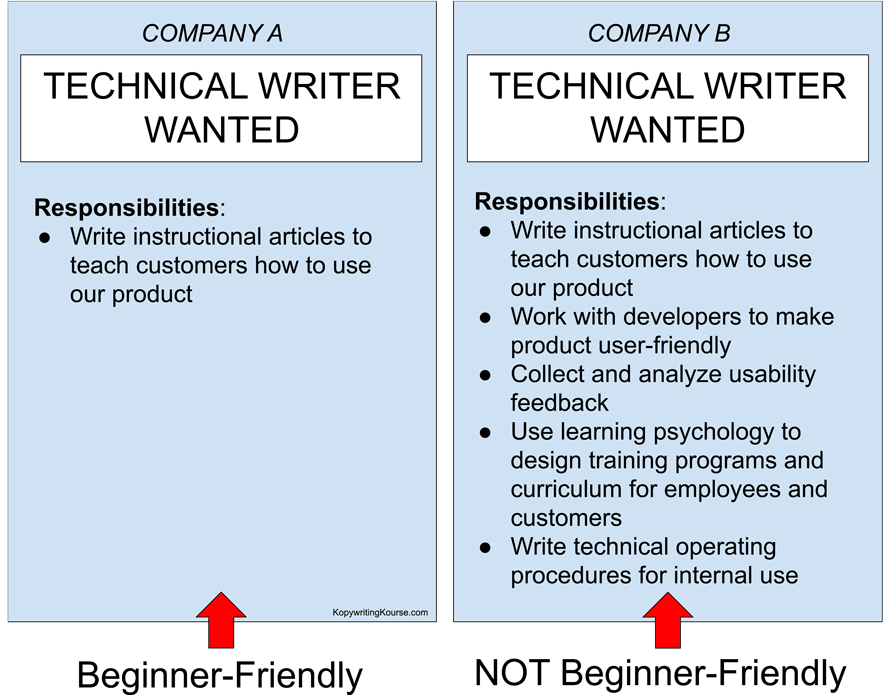 Software Documentation Writing