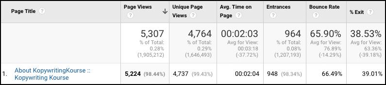 about page stats kopywritingkourse