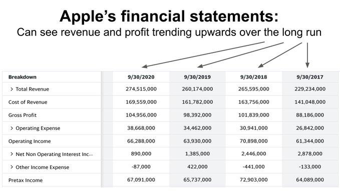 apple financial statement