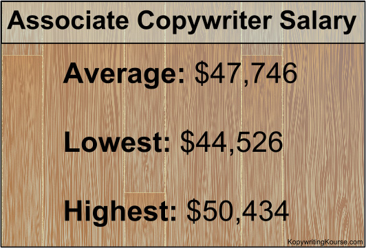 Associate Copywriter Salary