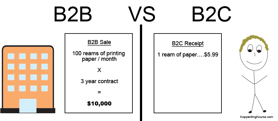 b2b sales vs b2c sales
