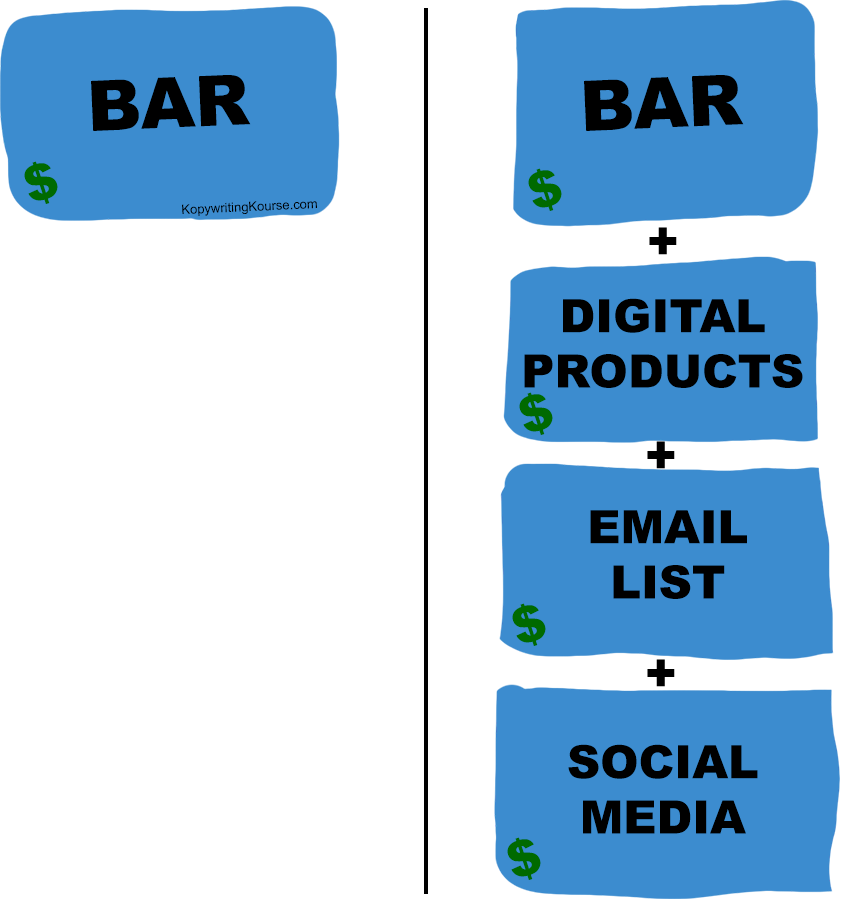 bar and revenue streams