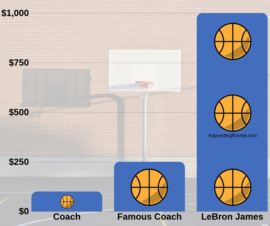 Basket Ball Coach Price Difference