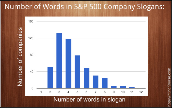S&P 500 Company Slogan Length Chart