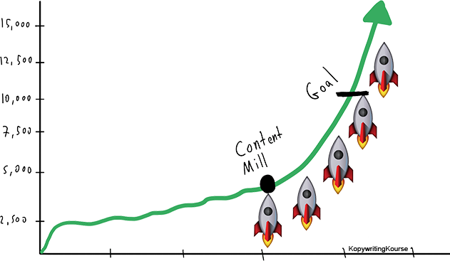 Content mill growth acceleration