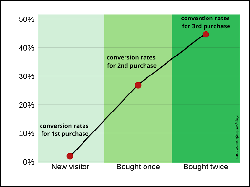 conversion rate chart