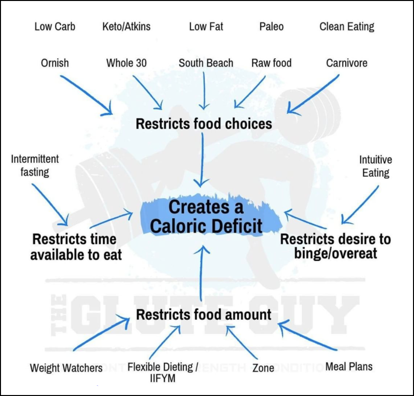 copy examples diet chart