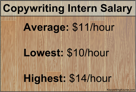 Copywriting Intern Salary