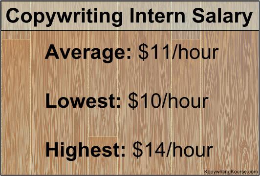Copywriting Intern Salary