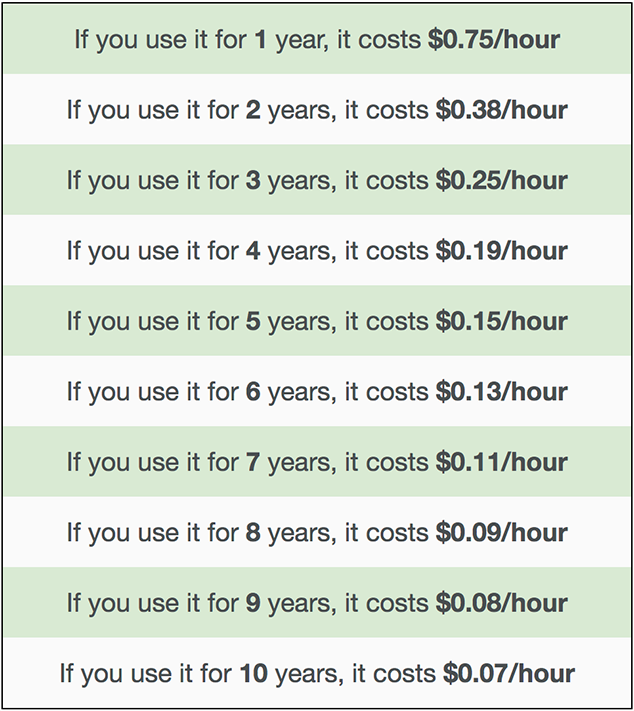 cost-per-hour-macbook-pro