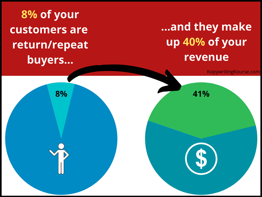 customer loyalty pie chart