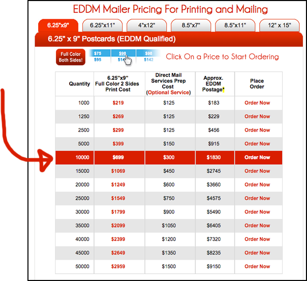 Direct Response Pricing