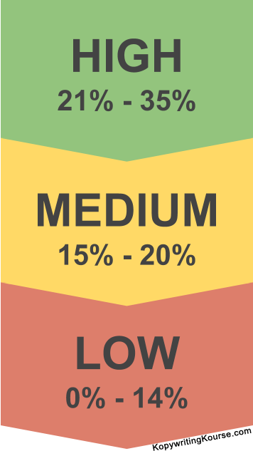 Email open rates testing scale