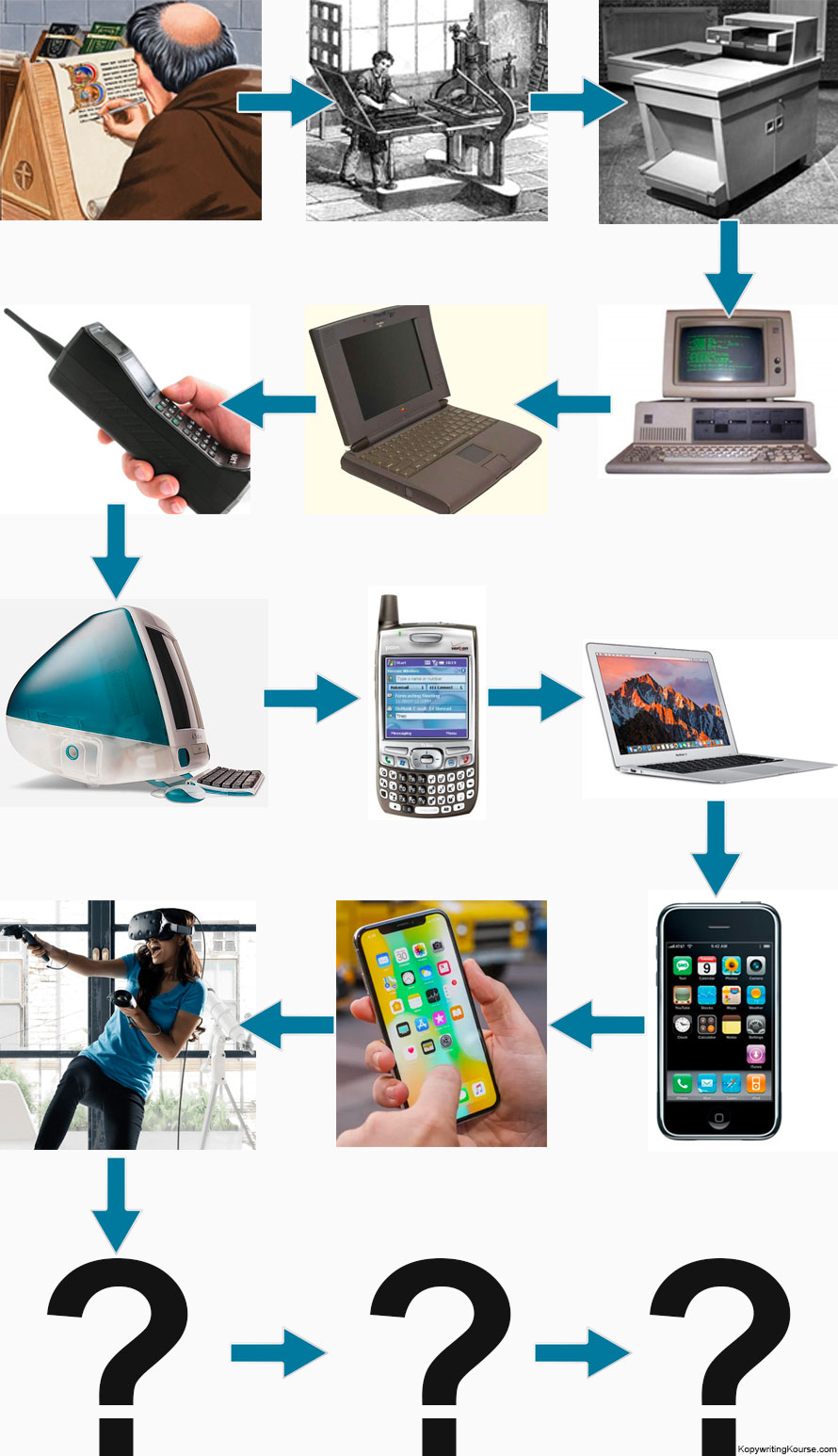 Evolution of writing technology