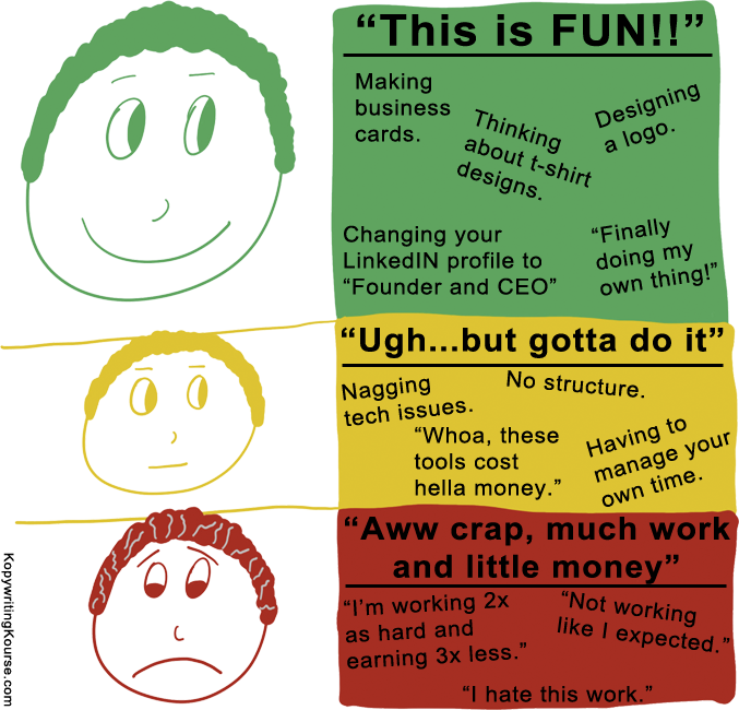 Good and bad running business