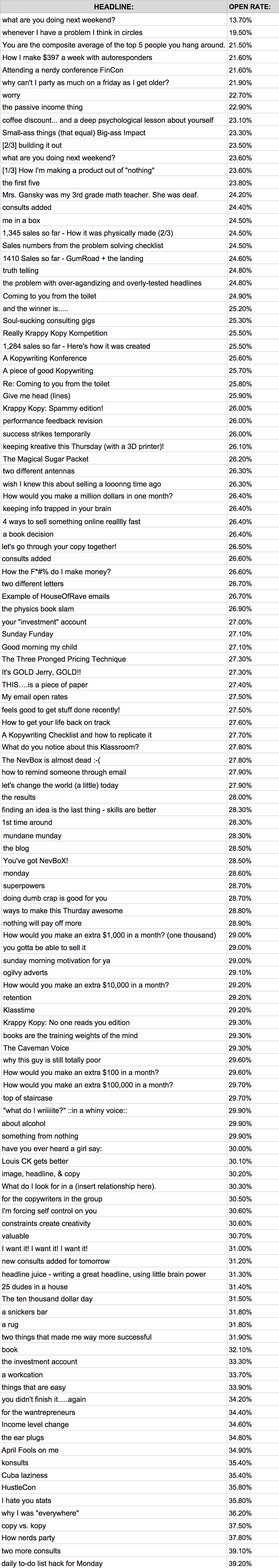 Headline Emails Open Rates