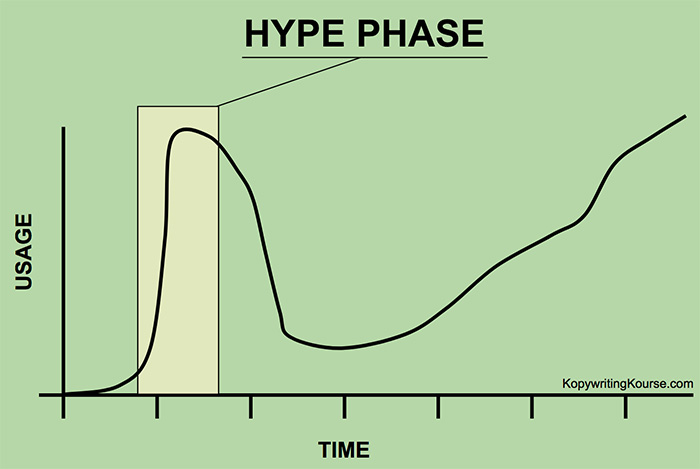 hype phase chart