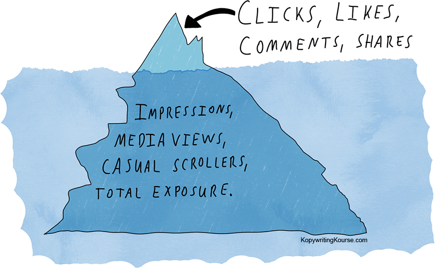 Iceberg analogy social media exposure and likes