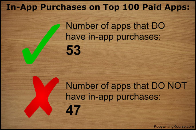 In app purchases number of apps