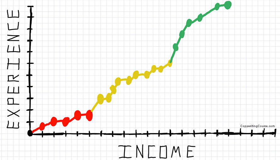 income experience freelance