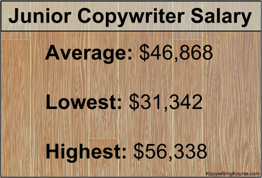 Junior Copywriter Salary