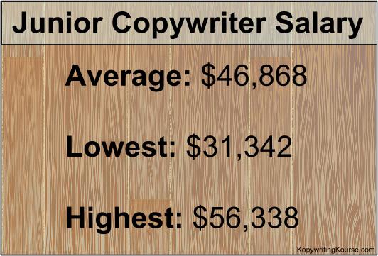 Junior Copywriter Salary