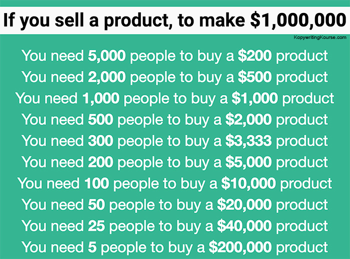 make a million dollars pricing breakdown