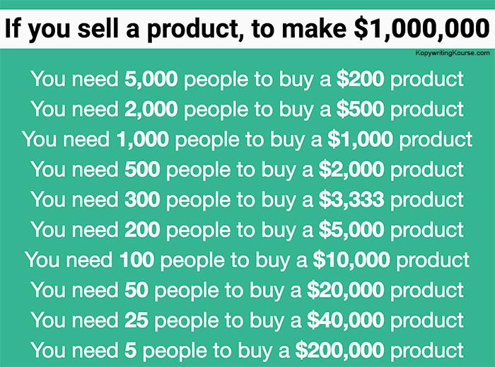 make a million dollars pricing breakdown