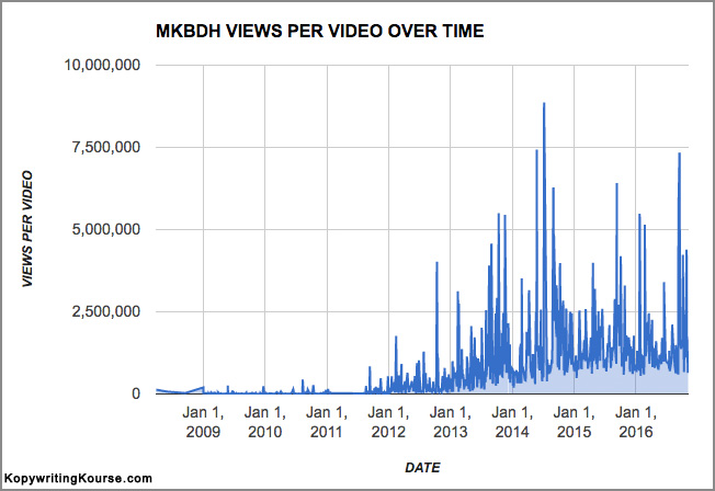 MKBHD Youtube Channel Stats Chart